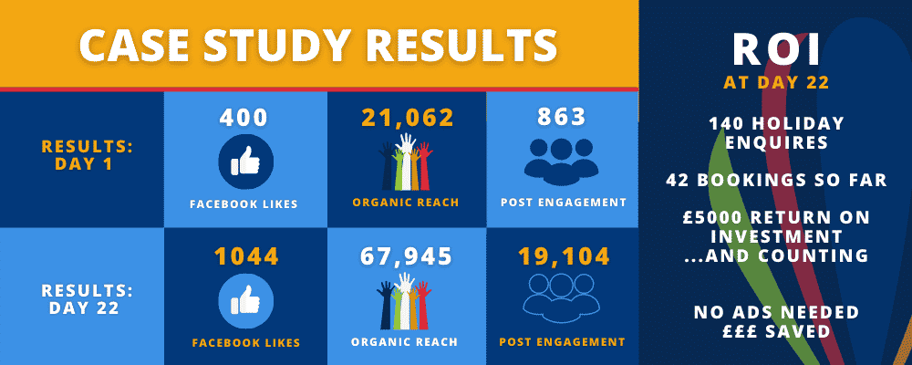 Infographic showing the campaign results from a social media campaign carried out fo rRugby League Holidays
